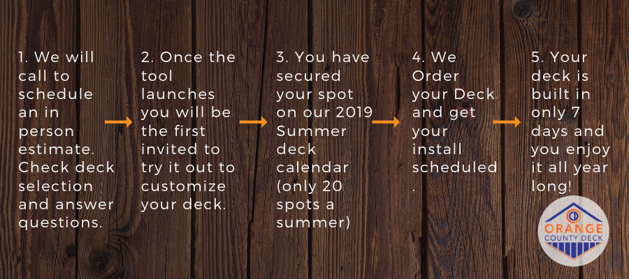 Orange County Deck Builder Process, Image of the 5 steps to a new deck in orange County ny - OCD